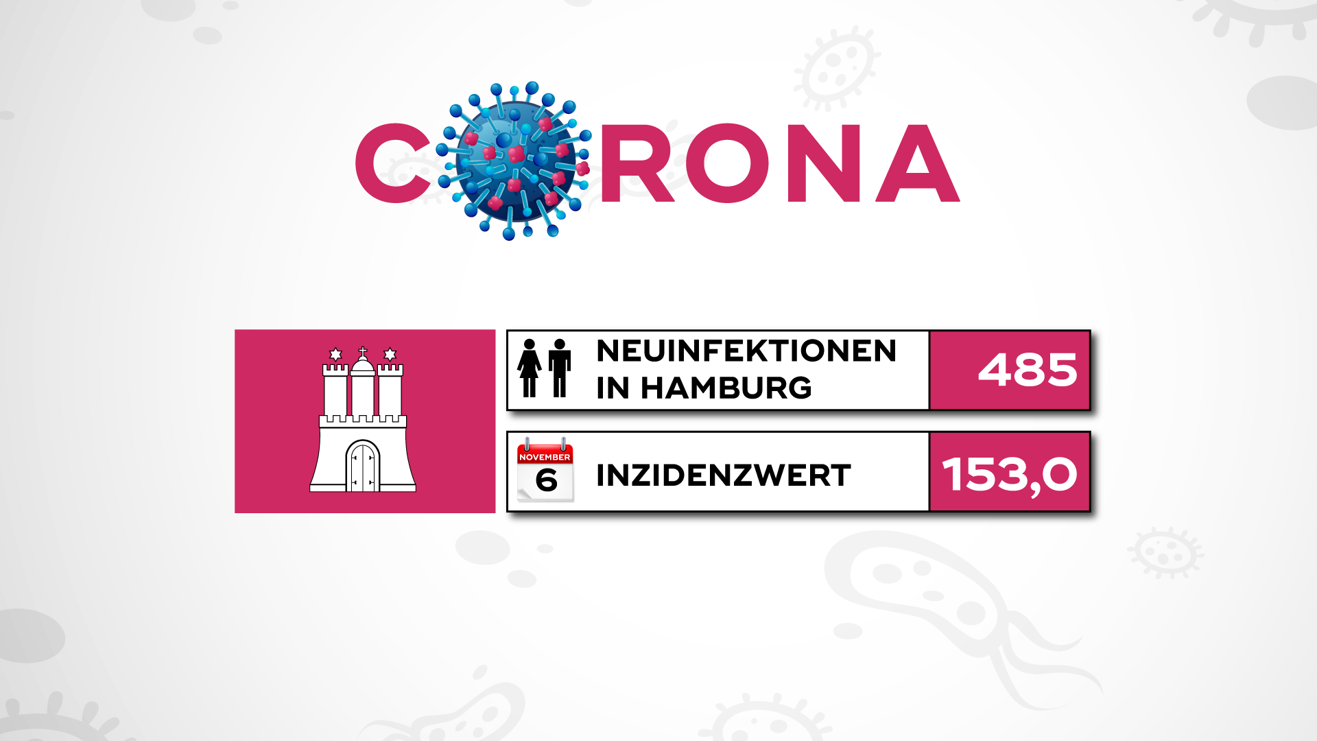 Corona Zahlen Schleswig Holstein Aktuell
